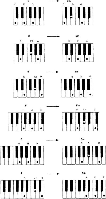схема игры на синтезаторе по клавишам