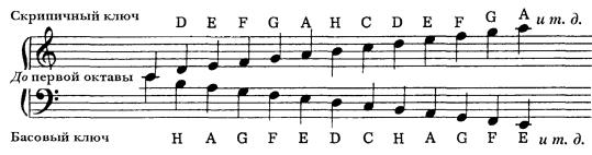 Точка отсчета-нота До первой октавы-все, что справа от нее - на нотах
