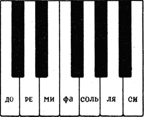 Пианино на играть клавиатуре
