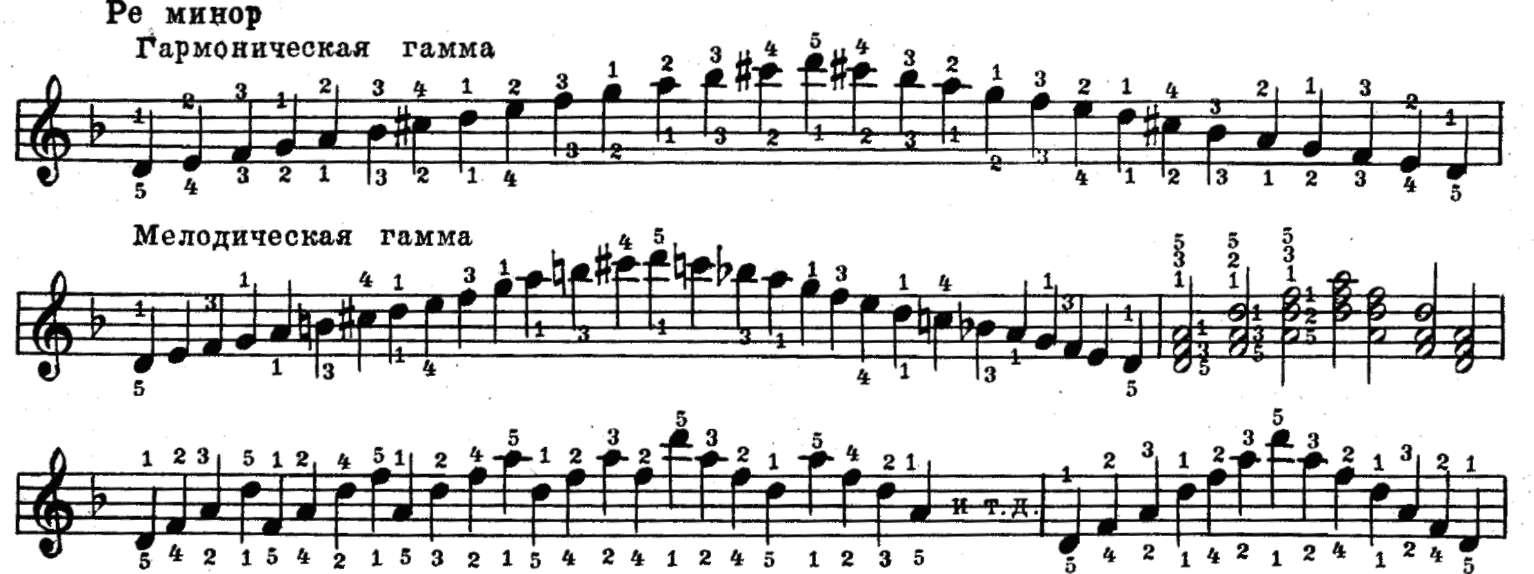 разбегающаяся гамма для фортепиано